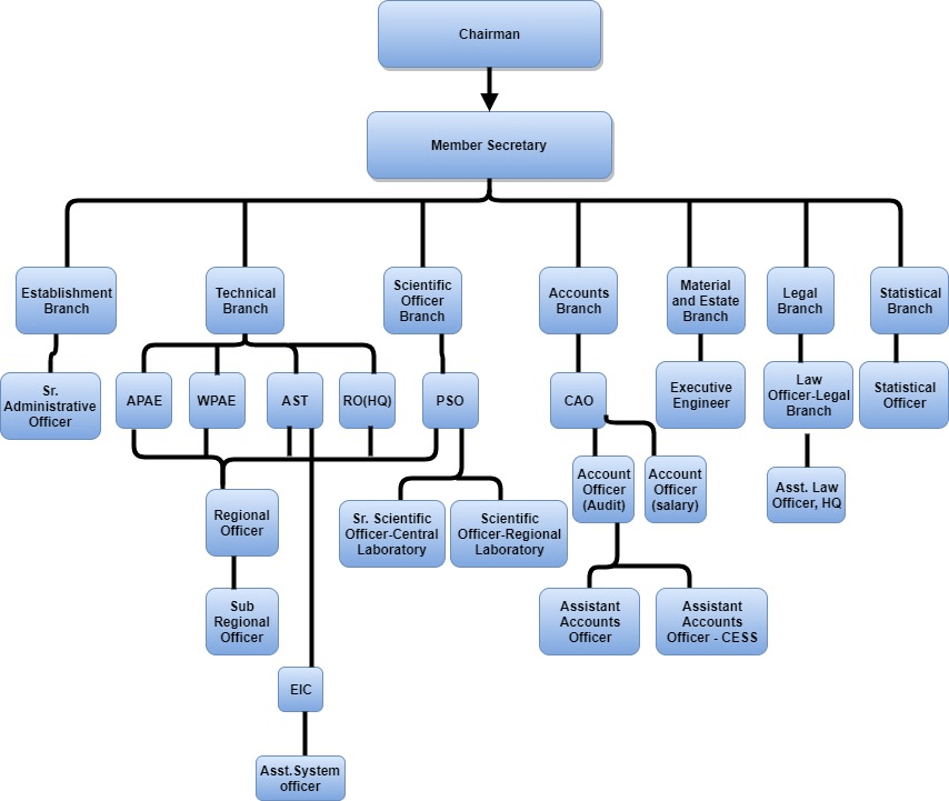 Structure of MPCB